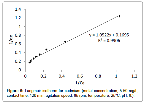 bioremediation-biodegradation-Langmuir-isotherm