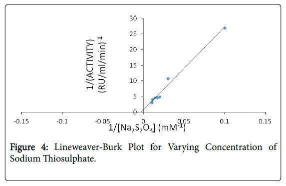 bioremediation-biodegradation-Lineweaver-Burk