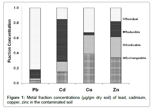 bioremediation-biodegradation-Metal-fraction-concentrations