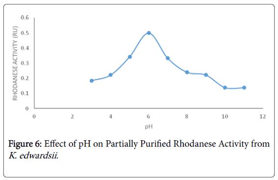 bioremediation-biodegradation-Partially-Purified