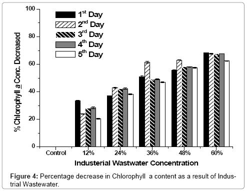 bioremediation-biodegradation-Percentage-decrease