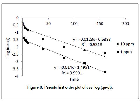 bioremediation-biodegradation-Pseudo-first-order