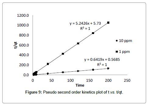 bioremediation-biodegradation-Pseudo-second-order