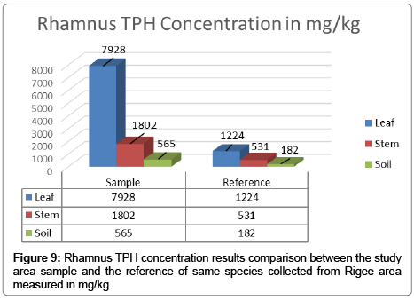 bioremediation-biodegradation-Rhamnus-TPH