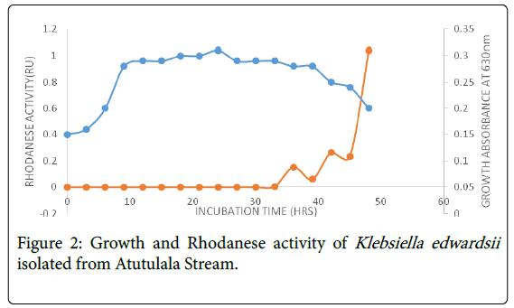 bioremediation-biodegradation-Rhodanese-activity