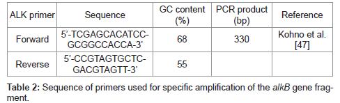 bioremediation-biodegradation-Sequence-primers