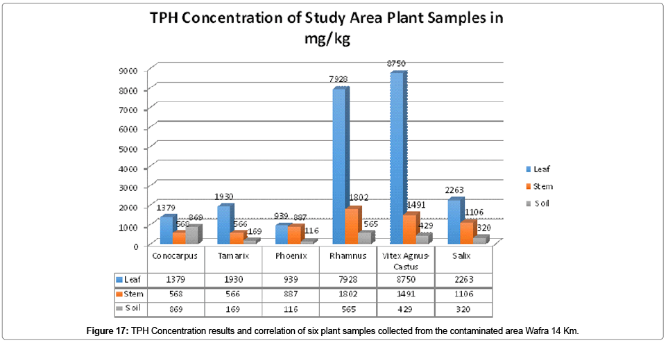 bioremediation-biodegradation-TPH-Concentration