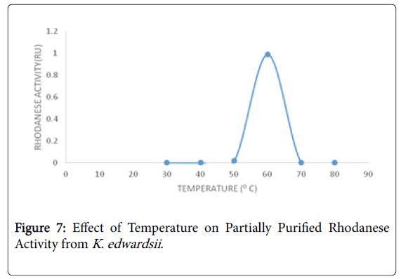 bioremediation-biodegradation-Temperature