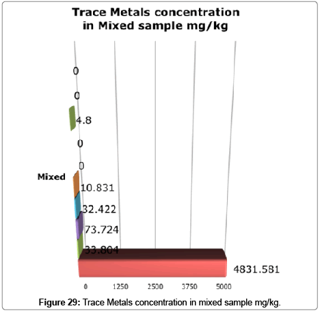 bioremediation-biodegradation-Trace-Metals