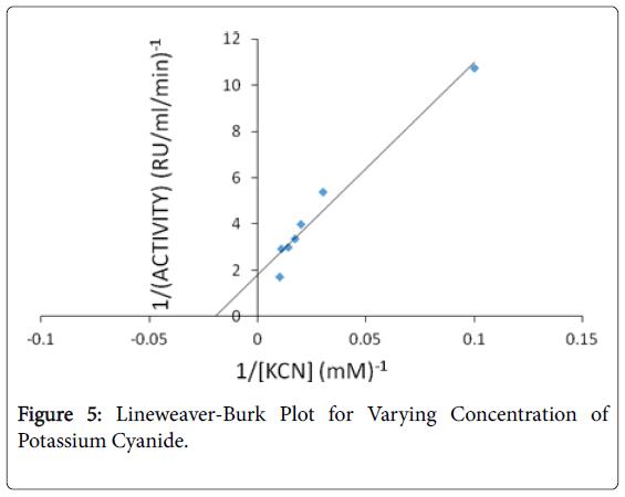 bioremediation-biodegradation-Varying-Concentration