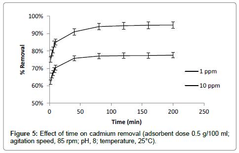 bioremediation-biodegradation-agitation-speed