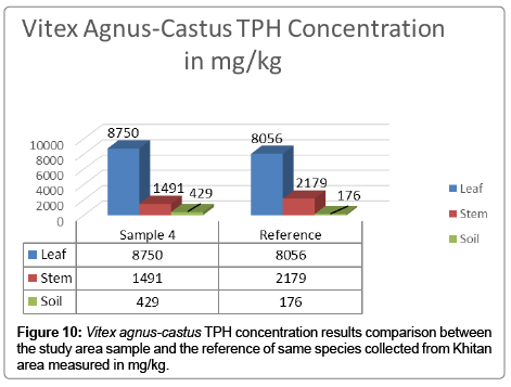 bioremediation-biodegradation-agnus-castus