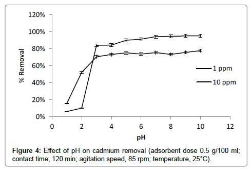 bioremediation-biodegradation-cadmium-removal