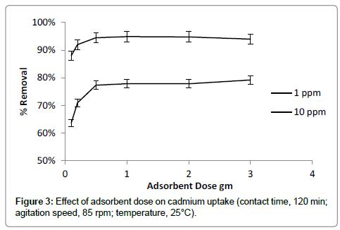 bioremediation-biodegradation-cadmium-uptake