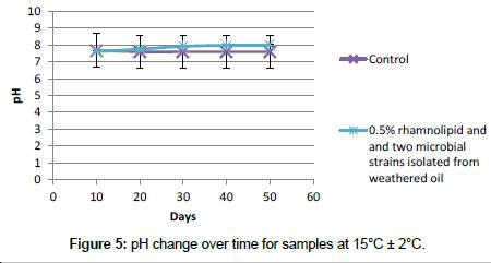 bioremediation-biodegradation-change-over-time