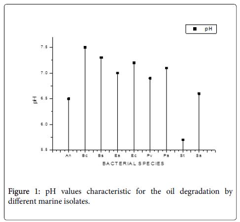 bioremediation-biodegradation-oil-degradation-different-marine-isolates