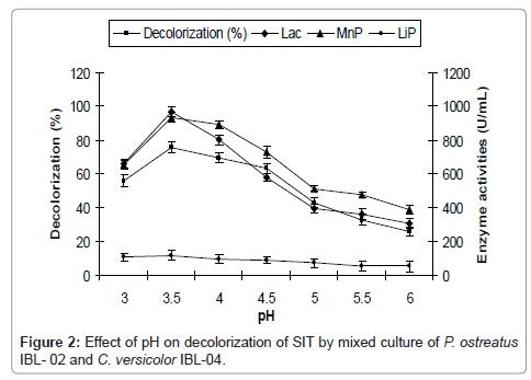 bioremediation-biodegradation-pH-decolorization