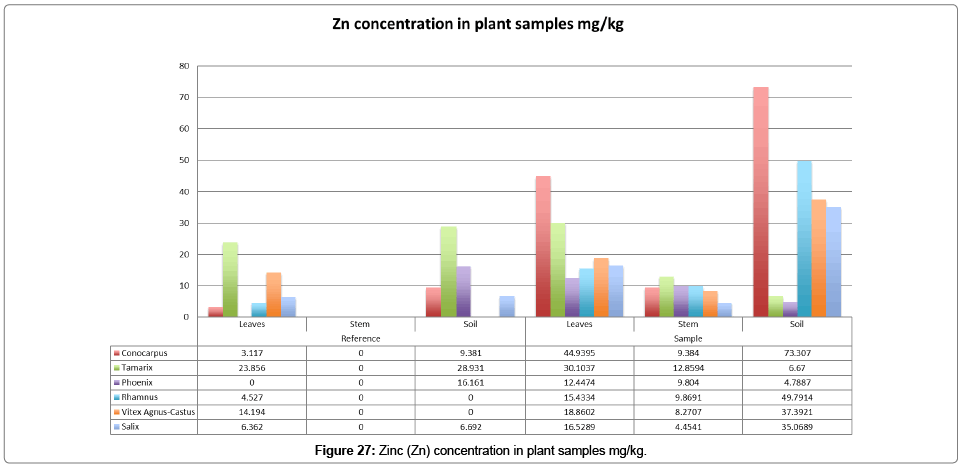 bioremediation-biodegradation-plant-samples
