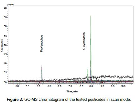 bioremediation-biodegradation-tested-pesticides
