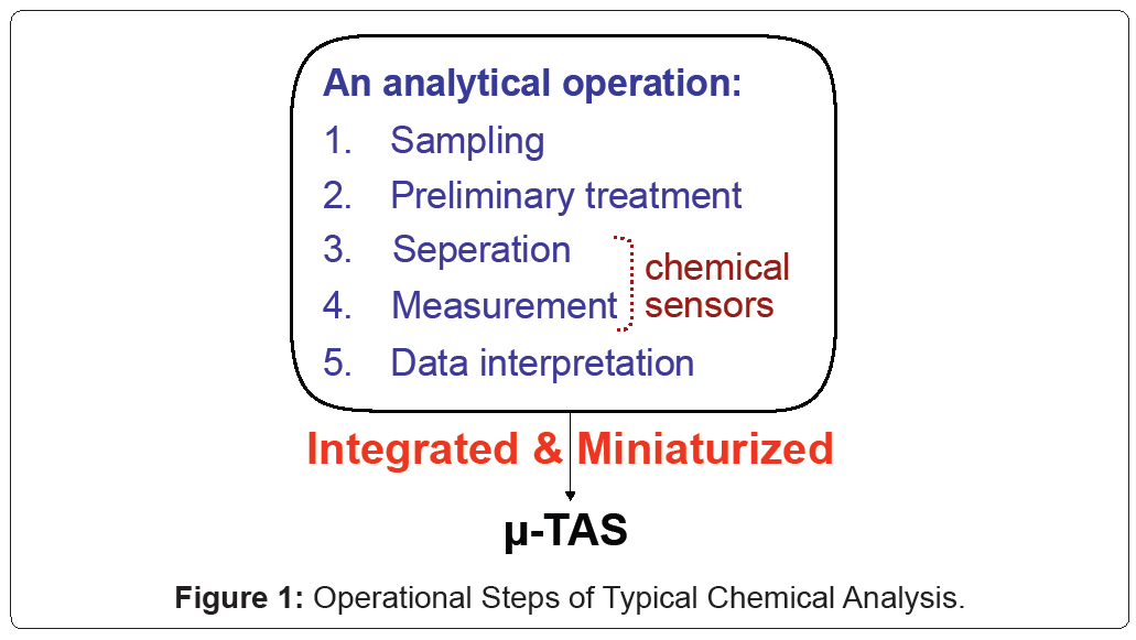 biosensors-bioelectronics-Analysis