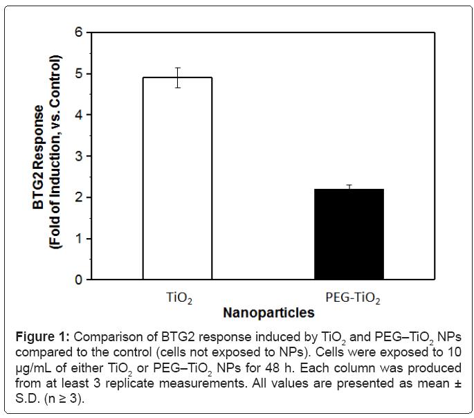 biosensors-bioelectronics-Comparison