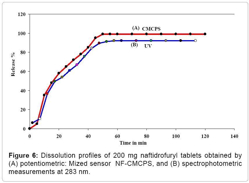 biosensors-bioelectronics-Dissolution