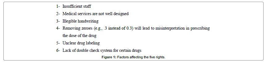 biosensors-bioelectronics-Factors-five-rights
