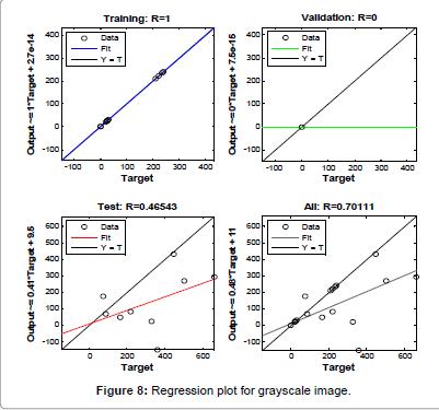 biosensors-bioelectronics-Regression-plot