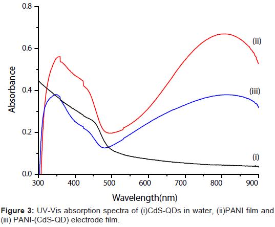 biosensors-bioelectronics-absorption-spectra-electrode