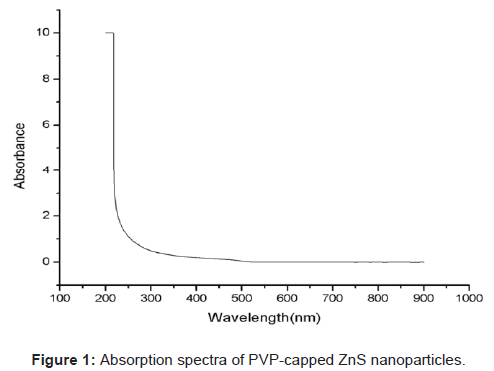 biosensors-bioelectronics-absorption-spectra-nanoparticles