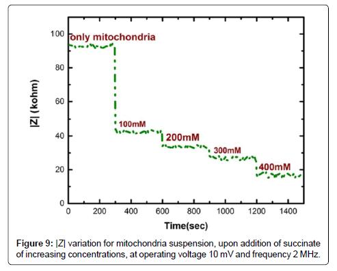 biosensors-bioelectronics-addition