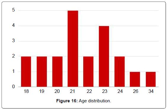 biosensors-bioelectronics-age-distribution
