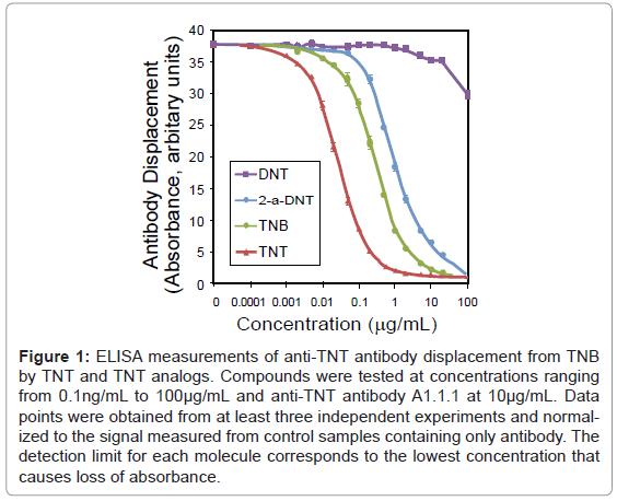 biosensors-bioelectronics-antibody-displacement-analogs