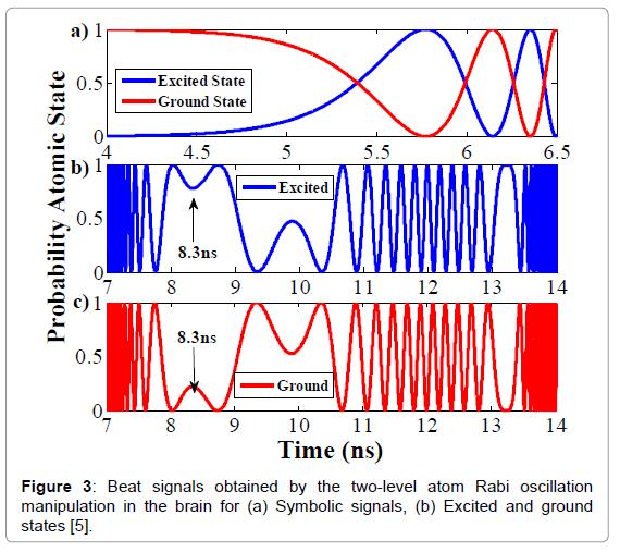 biosensors-bioelectronics-beat-signals-oscillation