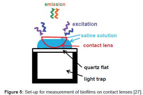 biosensors-bioelectronics-biofilms-contact-lenses