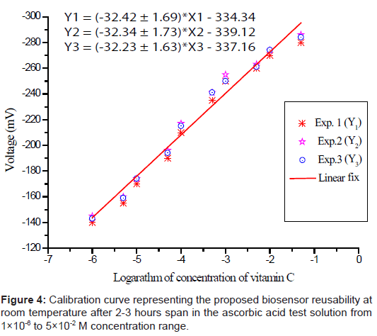 biosensors-bioelectronics-biosensor-reusability-temperature