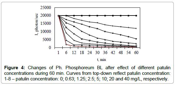 biosensors-bioelectronics-changes-phosphoreum-effect