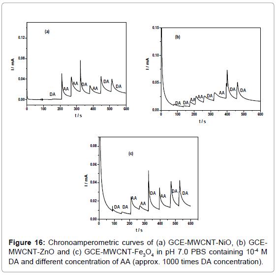 biosensors-bioelectronics-chronoamperometric-curves