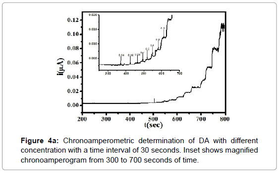 biosensors-bioelectronics-chronoamperometric-determination