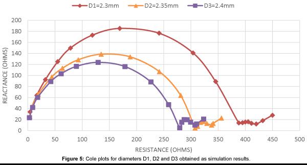 biosensors-bioelectronics-cole-plots-diameters