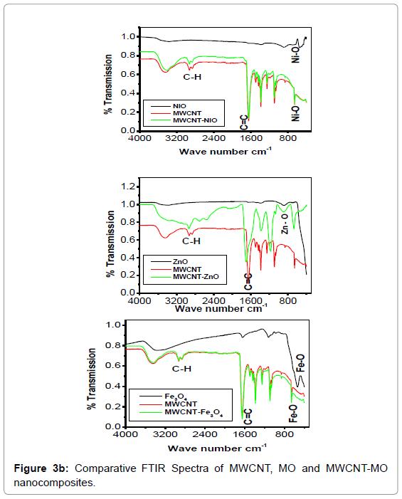 biosensors-bioelectronics-comparative-spectra-nanocomposites