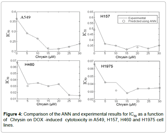 biosensors-bioelectronics-comparison-ann-results