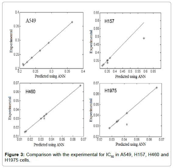 biosensors-bioelectronics-comparison-experimental