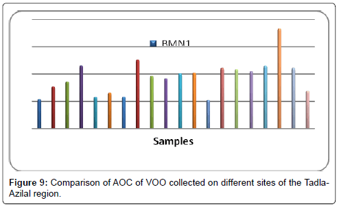 biosensors-bioelectronics-comparison-tadla-azilal-region