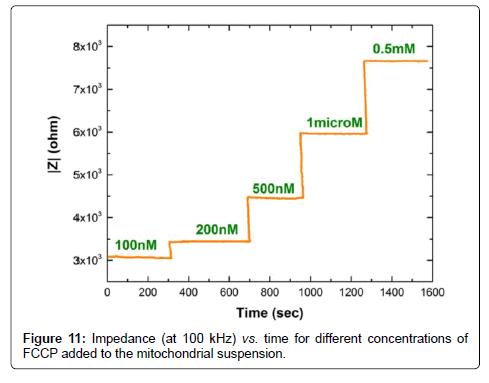 biosensors-bioelectronics-concentrations