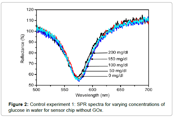 biosensors-bioelectronics-control-experiment-1