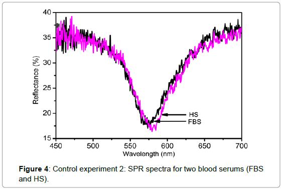 biosensors-bioelectronics-control-experiment-2
