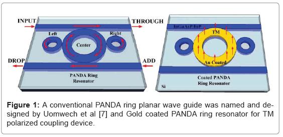 biosensors-bioelectronics-conventional-panda-ring