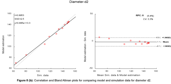 biosensors-bioelectronics-correlation-bland-altman