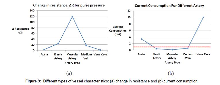 biosensors-bioelectronics-current-consumption